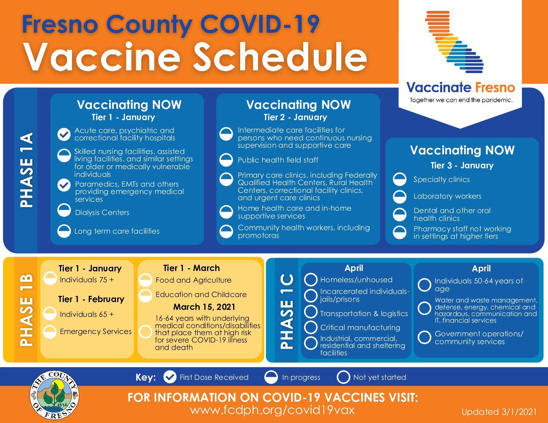 Fresno County COVID-19 vaccination schedule